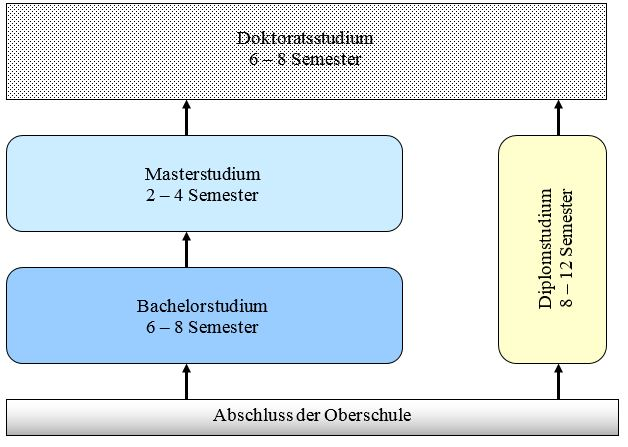 Studium in Deutschland