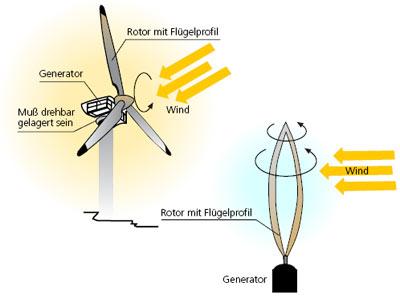 Windkraftanlagen energiegewinnung