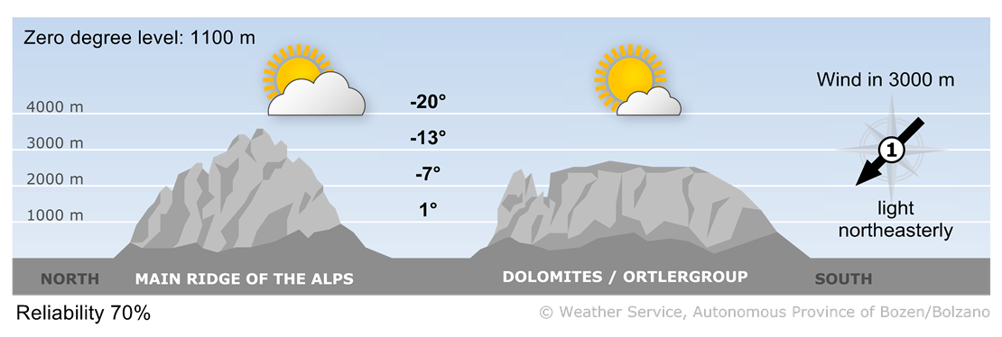 Forecast for today, domenica 20.01.2019