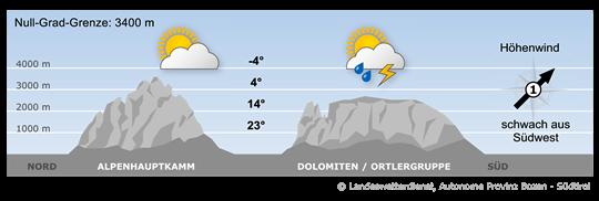 Bergwetter Dolomiten - Ortlergruppe