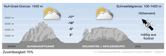 Wettervorhersage Südtirol