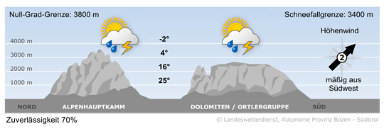 Mountain weather in South Tyrol today