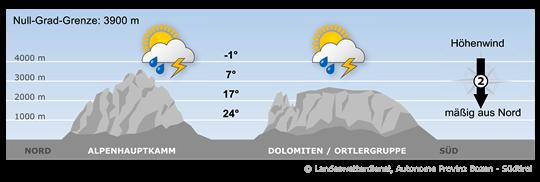 Labiles Wetter