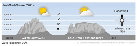 Bergwetter Südtirol vom 25.03.2017