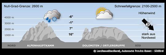 Das Wetter in den Alpen wird von einer nordwestlichen Höhenströmung bestimmt mit der feuchtere Luftmassen herangeführt werden.