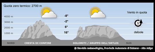Nuvolosità variabile