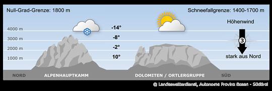 Südtirol befindet sich in einer starken nördlichen und kalten Anströmung.