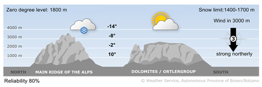 South Tyrol is under the influence of strong and cold northerly currents.