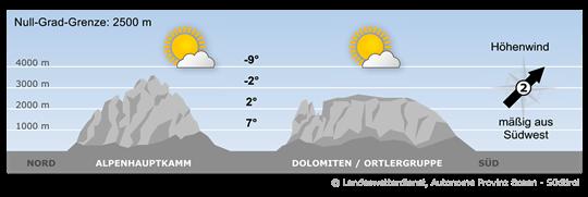 Das Hochdruckgebiet über Mitteleuropa schwächt sich weiter ab und die Höhenströmung dreht auf Süd.