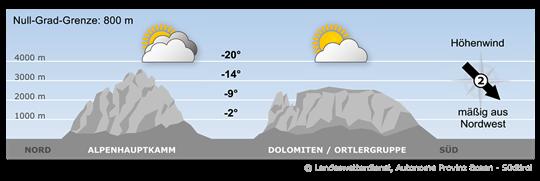 Südtirol verbleibt in einer nördlichen Höhenströmung mit der weiterhin polare Luftmassen herangeführt werden.