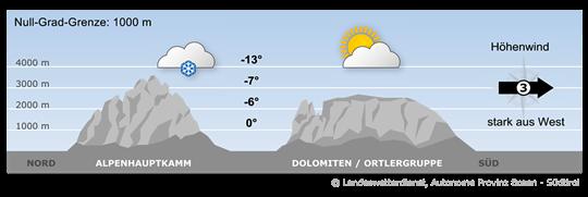 Bergwetter Südtirol vom 18.01.2018