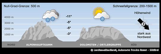 Eine Warmfront aus Nordwesten sorgt neuerlich für winterliche Verhältnisse.