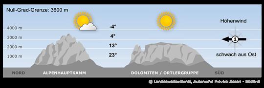Ein umfangreiches Hochdruckgebiet liegt über weiten Teilen Europas.