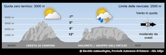 Un debole fronte freddo si avvicinerà all'Alto Adige portando condizioni di variabilità.