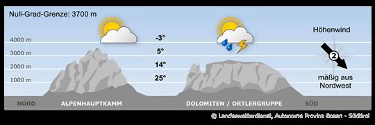 Bergwetter Südtirol vom 26.05.2018