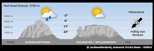 Bergwetter Südtirol vom 23.07.2018