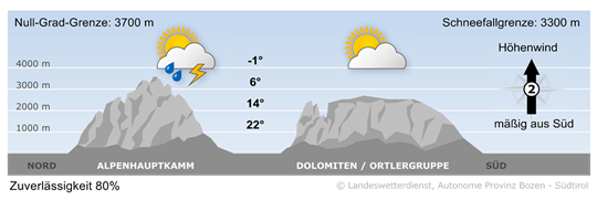 Schwacher Hochdruckeinfluss und eine südliche Höhenströmung bestimmen das Wetter in Südtirol.
