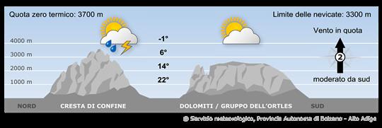 Le Alpi saranno interessate da un campo di alta pressione e da correnti da meridione in quota.