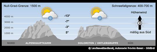 Bergwetter Südtirol vom 20.11.2018