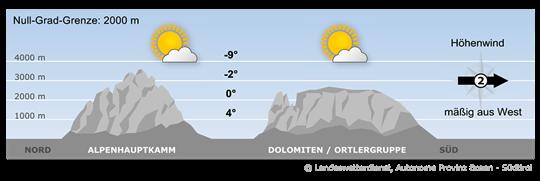 Ein Zwischenhoch sorgt für stabile Verhältnisse im Alpenraum.