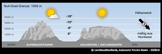 Die Höhenströmung hat auf Nord gedreht und an der Alpensüdseite ist es föhnig.