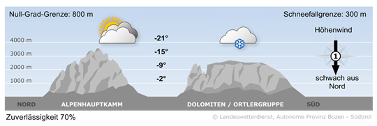 Bergwetter Südtirol vom 23.01.2019