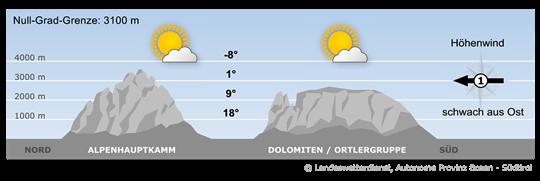 Hoher Luftdruck und trockene Luftmassen bestimmen nach wie vor das Wetter.