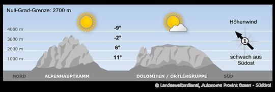 Bergwetter Heute
