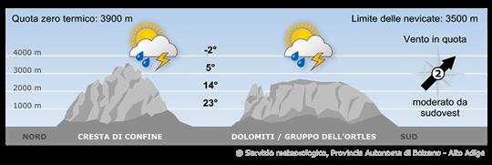 Meteo Alto Adige