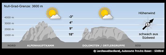 Bergwetter Südtirol vom 21.09.2019