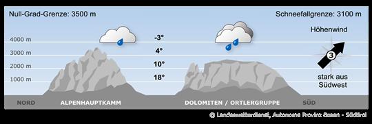 Bergwetter
