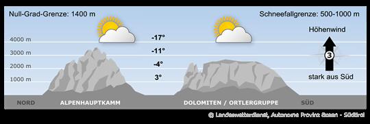 Die feuchte Südströmung hält an, gegen Abend erreicht die nächste Störung den Alpenraum.