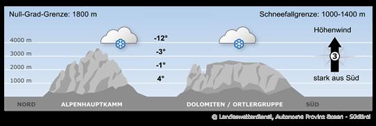 Wetter Südtirol