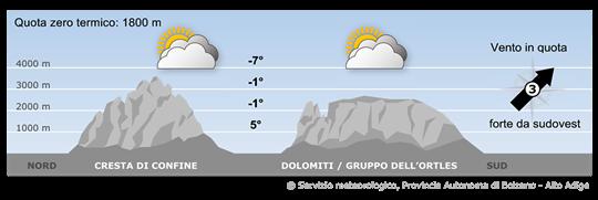 Forti correnti da sudovest richiameranno masse d'aria umida verso le Alpi.