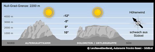 Ein Hoch erstreckt sich von Großbritannien bis nach Osteuropa und sorgt auch im Alpenraum für ruhiges Winterwetter.