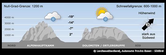 Bergwetter Südtirol vom 27.02.2020