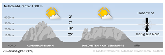 Bergwetter Südtirol vom 05.07.2020