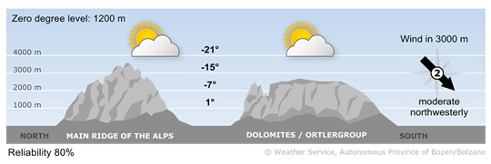 Dryer and cold air reaches the Alps from North-west.
