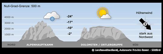 Bergwetter Südtirol vom 26.01.2021