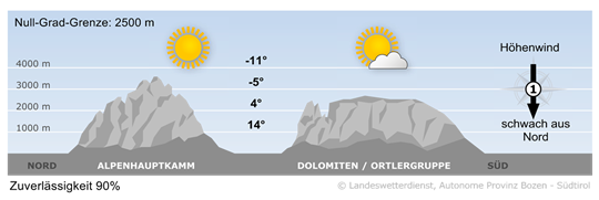 Bergwetter Südtirol vom 23.04.2021
