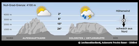 Zwar sorgt Hochdruckeinfluss für durchwegs sonniges Wetter, allerdings sind die Luftmassen auch labil geschichtet.