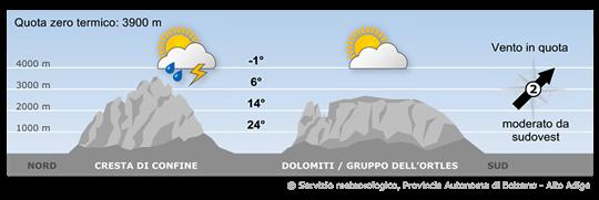 Le condizioni meteorologiche saranno caratterizzate ancora da masse d'aria umida e instabile.