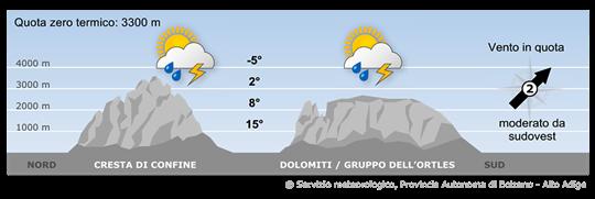 L'Alto Adige si trova a limite di un sistema depressionario sull'Europa settentrionale.