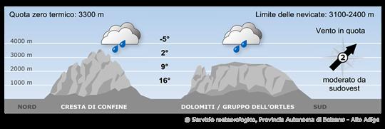 Una depressione sull'Italia richiama masse d'aria umida verso le Alpi.