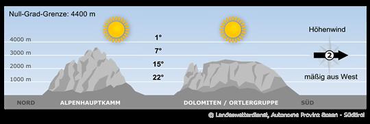 Viel Sonnenschein, mild