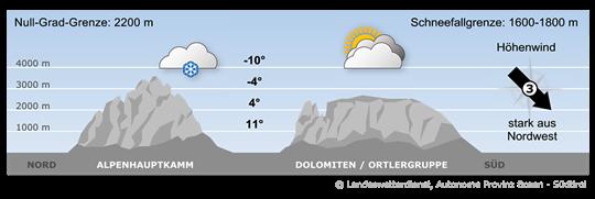 Bergwetter Südtirol / Dolomiten Dienstag (21.02.2017)