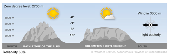 Mountain weather today