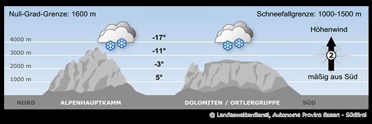 Bergwetter Südtirol vom 28.04.2017