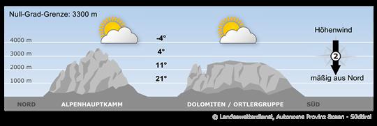 Über Westeuropa baut sich ein Hochdruckgebiet auf, dass am Rande auch unser Wetter beeinflusst.