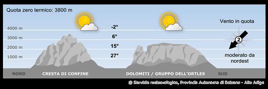 Un anticiclone si estende dal Mare del Nord fino al Mediterraneo garantendo anche in Alto Adige un tempo stabile con clima estivo.